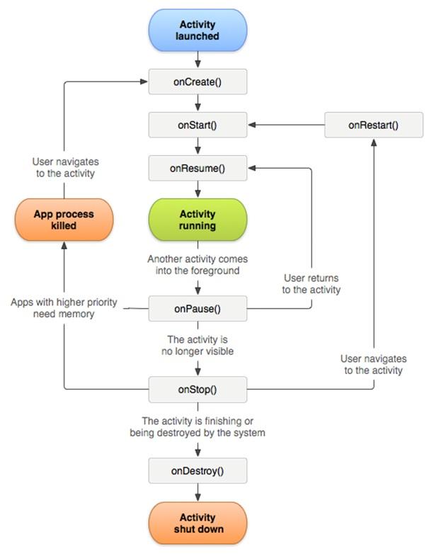 android-activity-lifecycel