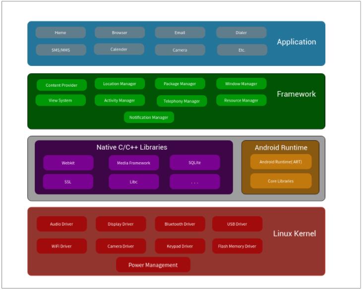 Android Architecture | W3Schools | Tutorialspoint | W3Adda