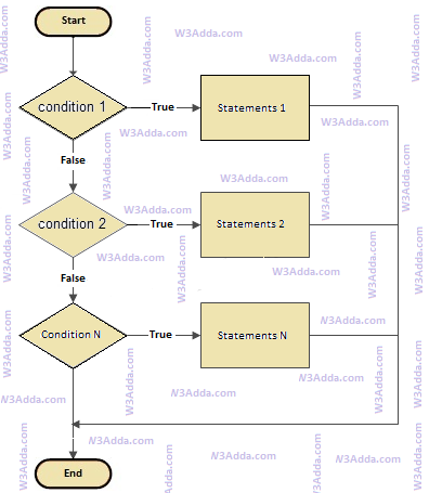 Java if else if ladder statement | W3Schools