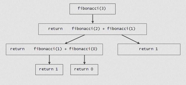c-program-to-generate-fibonacci-series-using-recursion